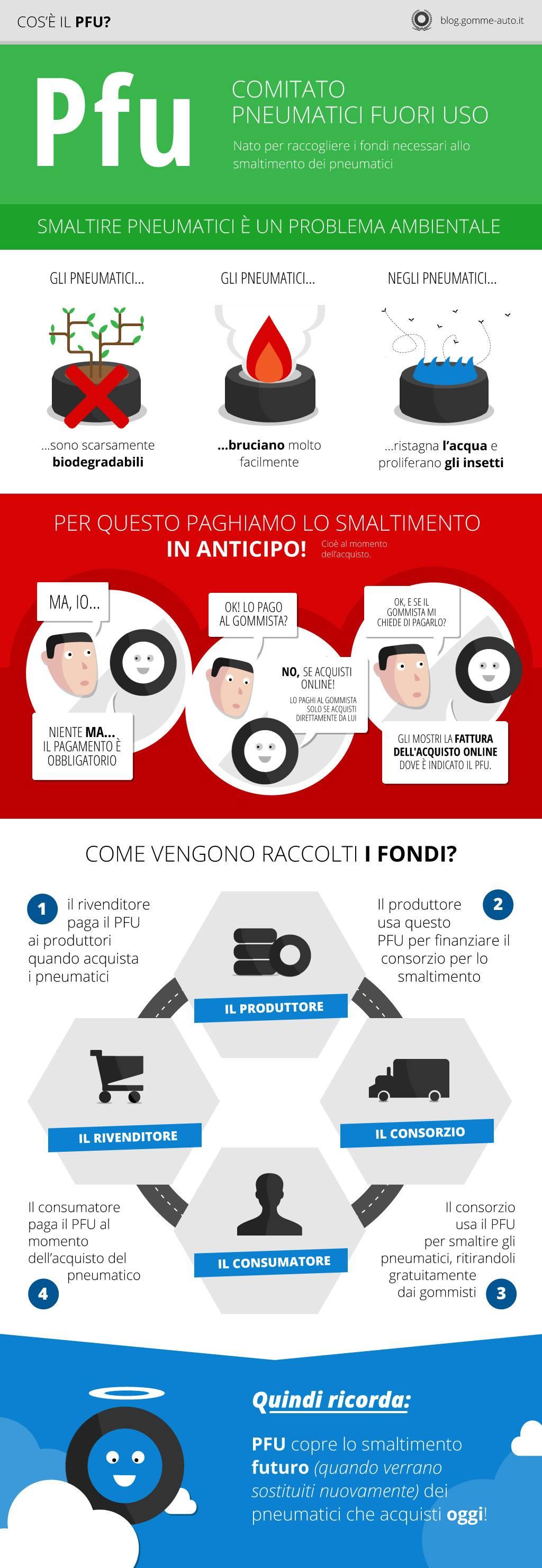 infografica-pfu-smaltimento