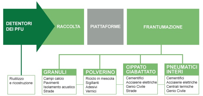 Il modello Ecopneus di gestione dei PFU