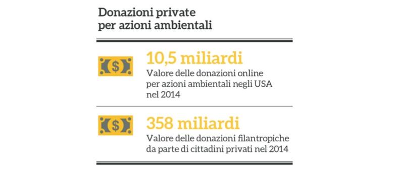 Dati delle donazioni private per il settore ambientale