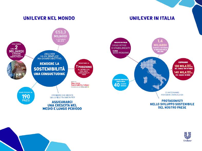 Unilever-Presentation