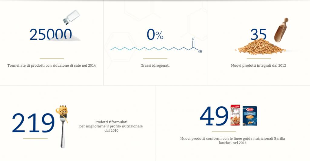 Barilla-buono-per-te-infografica