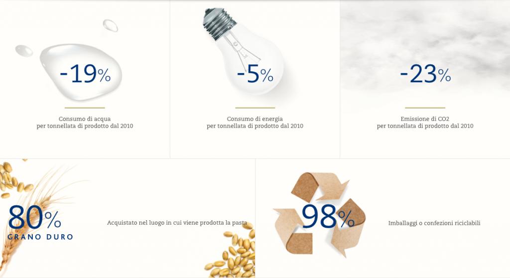 Barilla-buono-per-il-pianeta-infografica